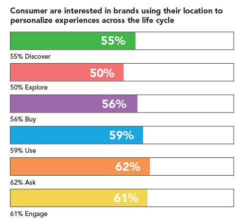 Location Intelligence for Consumers