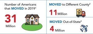 More than 31 million Americans changed residences in 2019. Of those, 11 million moved to a different county within the state and 4 million moved out of the state entirely