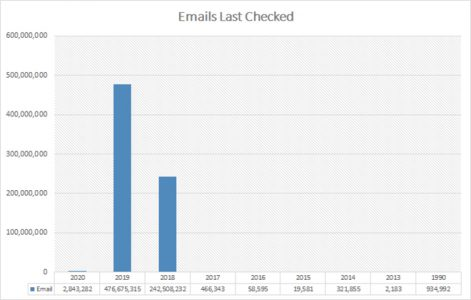 Emails Last Checked